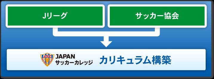 カリキュラム構築