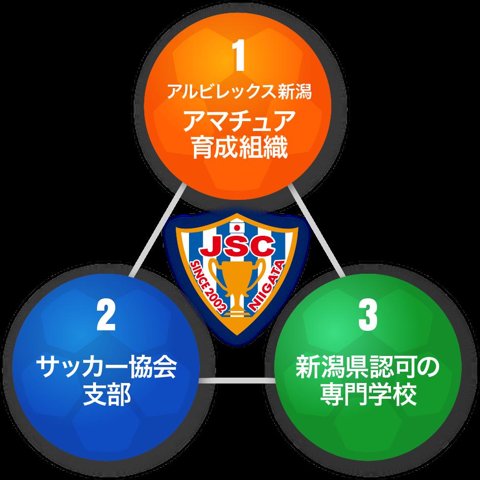 1.アマチュア育成組織 2.サッカー協会支部 3.新潟県認可の専門学校