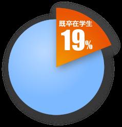 既卒在学生 19%
