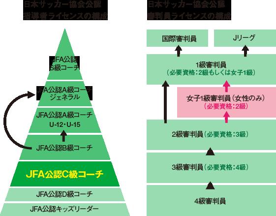 日本サッカー協会公認 指導者および審判員ライセンスの構成