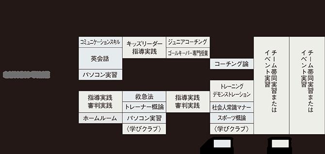 タイムテーブル(1年生の例/2019年度実績)