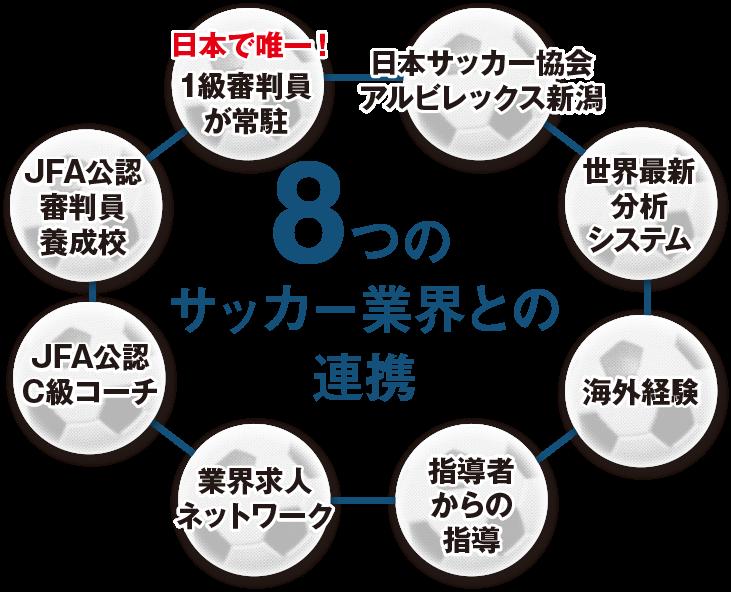 8つのサカー業界との連携
