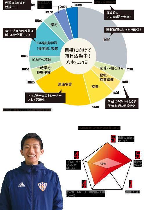 サッカートレーナー専攻科学生の1日 八木 亮輔